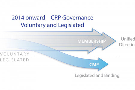 CRP Governance Evolution  Infographic