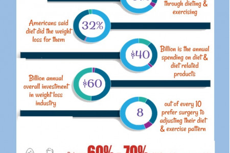 Crucial Weight Loss Statistics Infographic