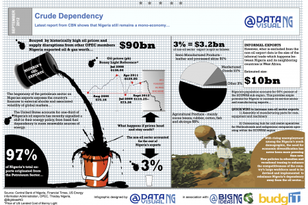 Crude Dependency Infographic