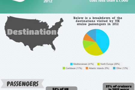 Cruise Industry 2012 Infographic