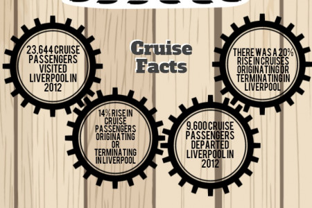Cruise Tourism in Liverpool Infographic