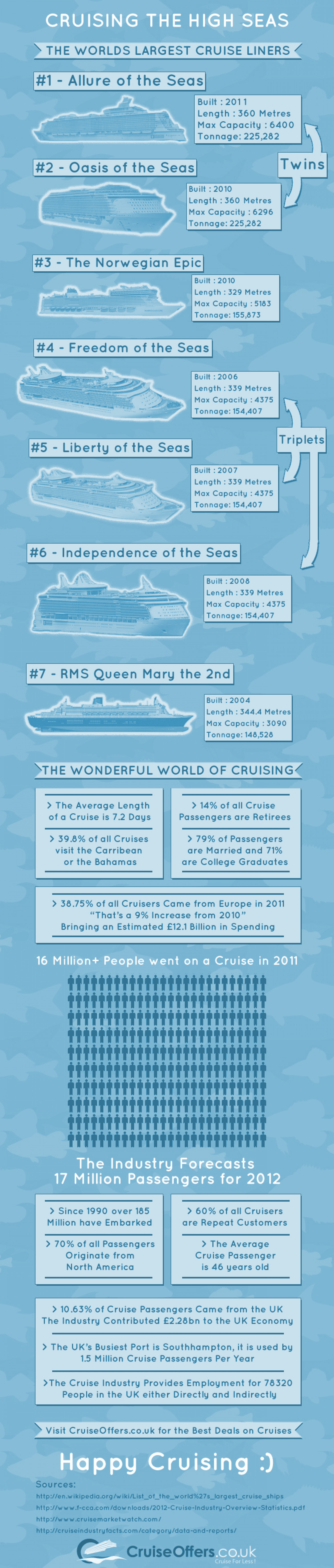 Cruising the High Seas Infographic