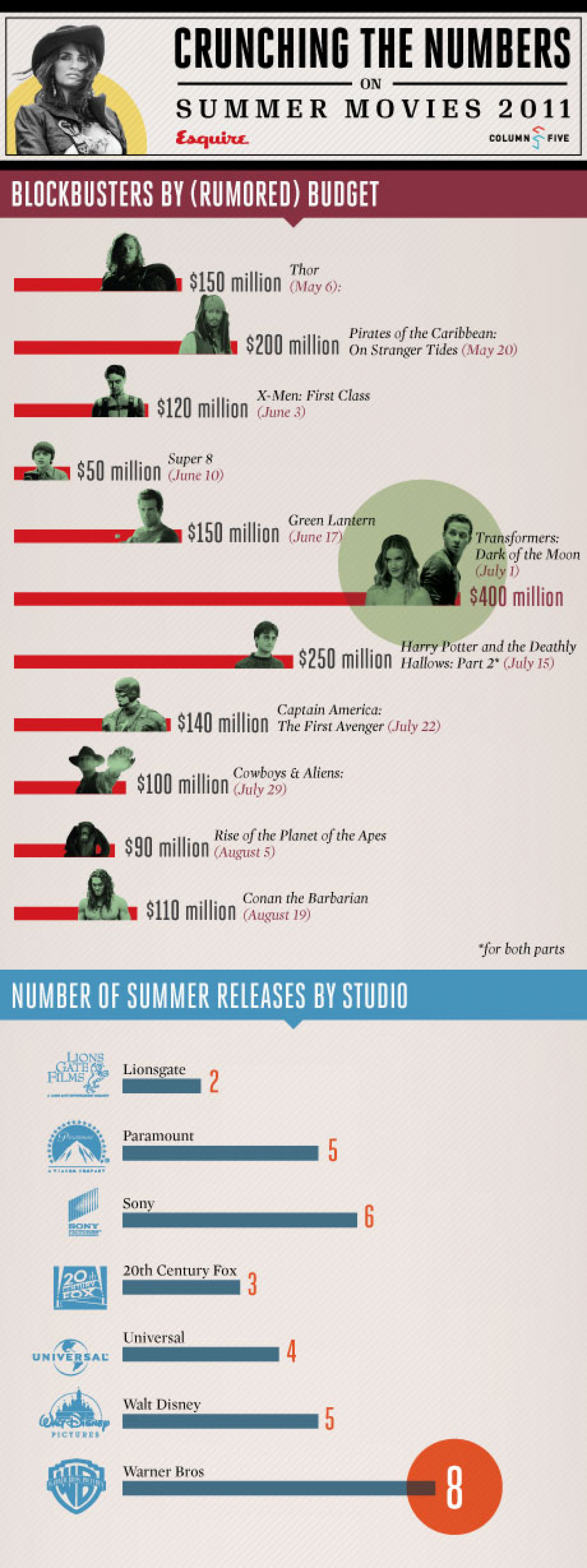 Crunching The Numbers On Summer Movies 2011 Infographic