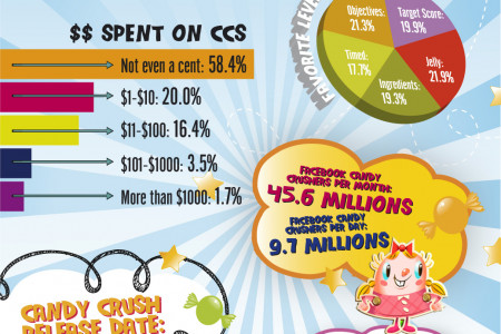 CrushingCandies present Candy Crush by the Numbers Infographic