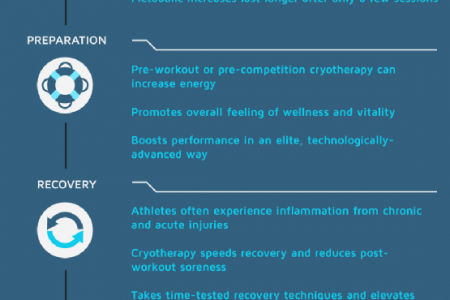 Cryotherapy for Athletes Infographic