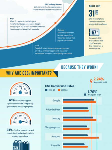 CSEs : Shifting Ecommerce Sales into Overdrive Infographic
