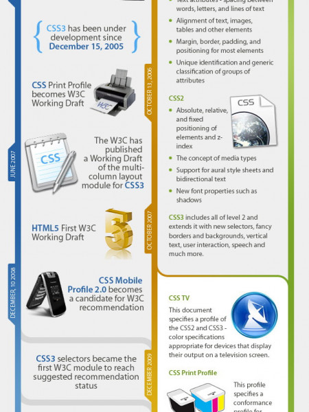 CSS - Interesting Facts and History Infographic