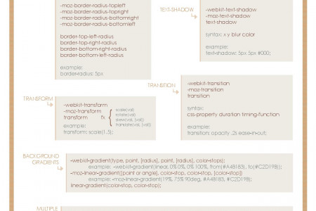CSS3 Cheat Sheet Infographic