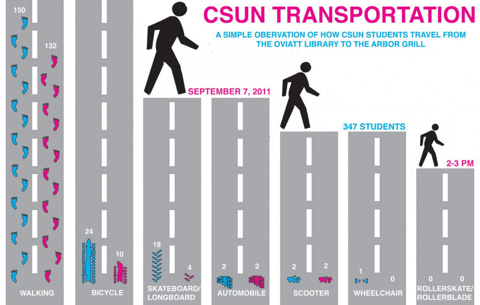 CSUN Transportation Infographic