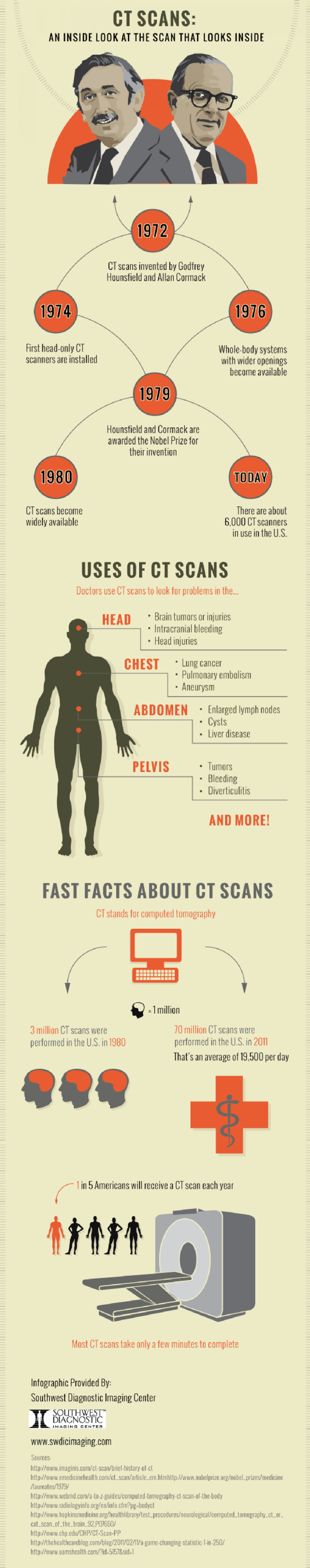 CT Scans: An Inside Look at the Scan that Looks Inside  Infographic