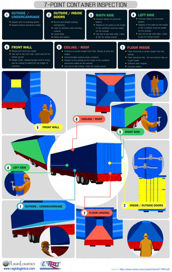 C-TPAT 7 Point Container Inspection Infographic