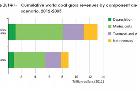 Cumulative world coal gross revenues by conponent and scenario, 2012-2035 Infographic
