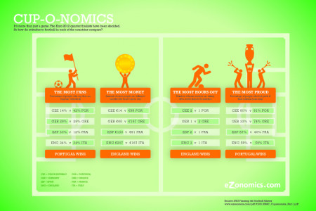 Cup-o-nomics: Attitudes to football in the Euro 2012 quarter-finalist countries Infographic