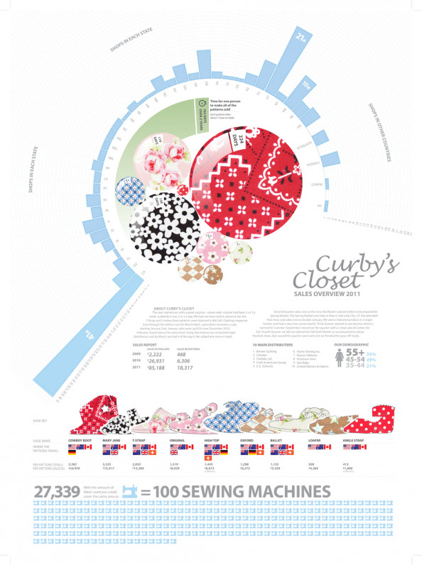 Curby&#039;s Closet 2011 Sales Infographic