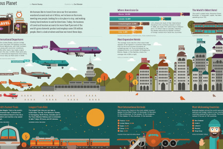Curious Planet  Infographic