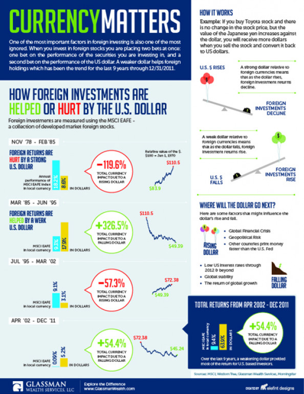 Currency Matters Infographic