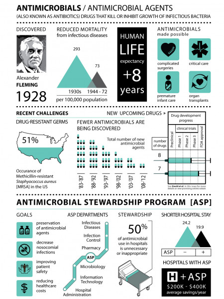 Current State of Antibiotics (Antimicrobials) | Infographic Infographic