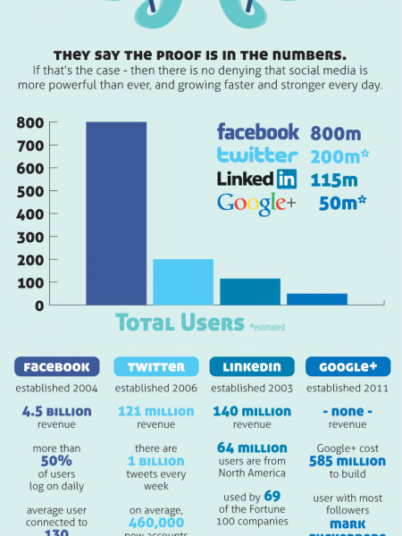 Current State of Social Media - The BIG Four Infographic