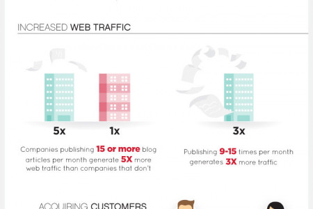 Current Status of Online Business Infographic