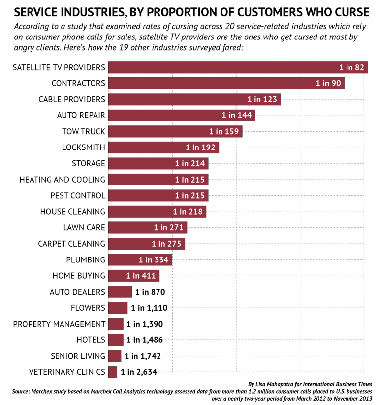 Chart - Cursing Customers By Industry