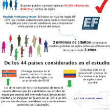 Cursos de Ingles Infographic