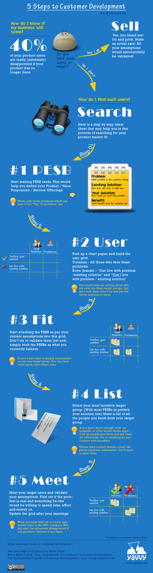 Customer Development Infographic