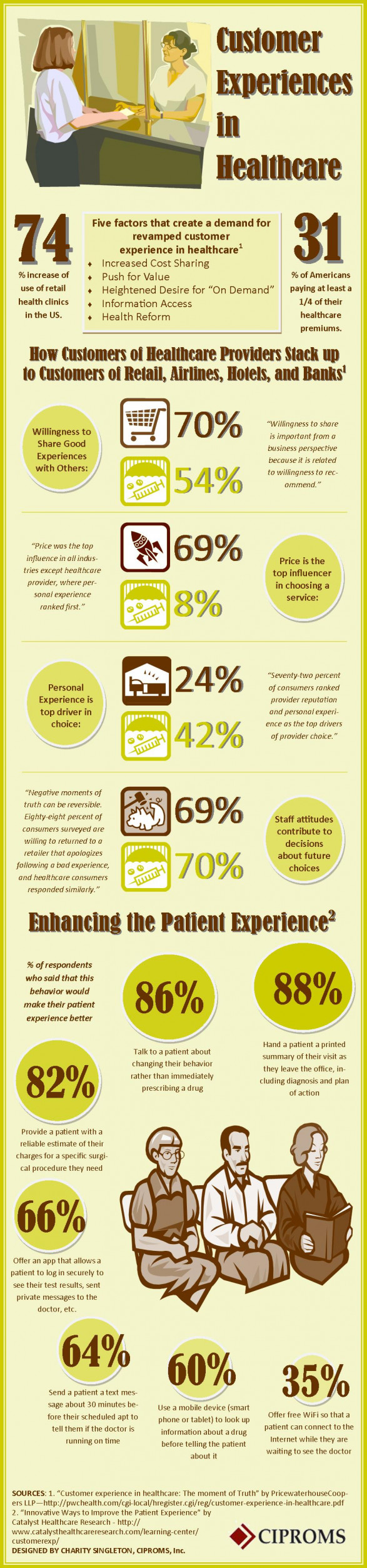 Customer Experiences in Healthcare