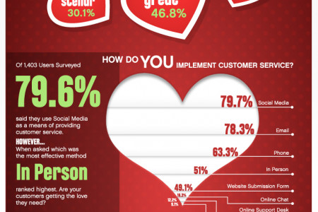 Customer Love and Facebook Infographic
