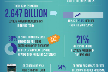 Customer Loyalty Programs Infographic