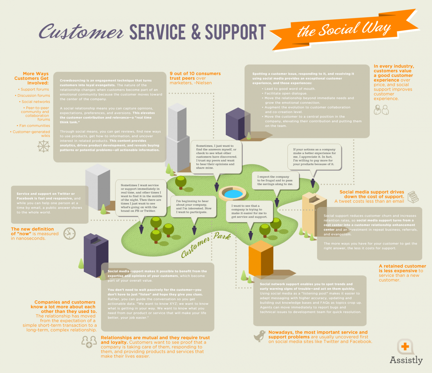 Customer Service and Support, The Social Way Infographic