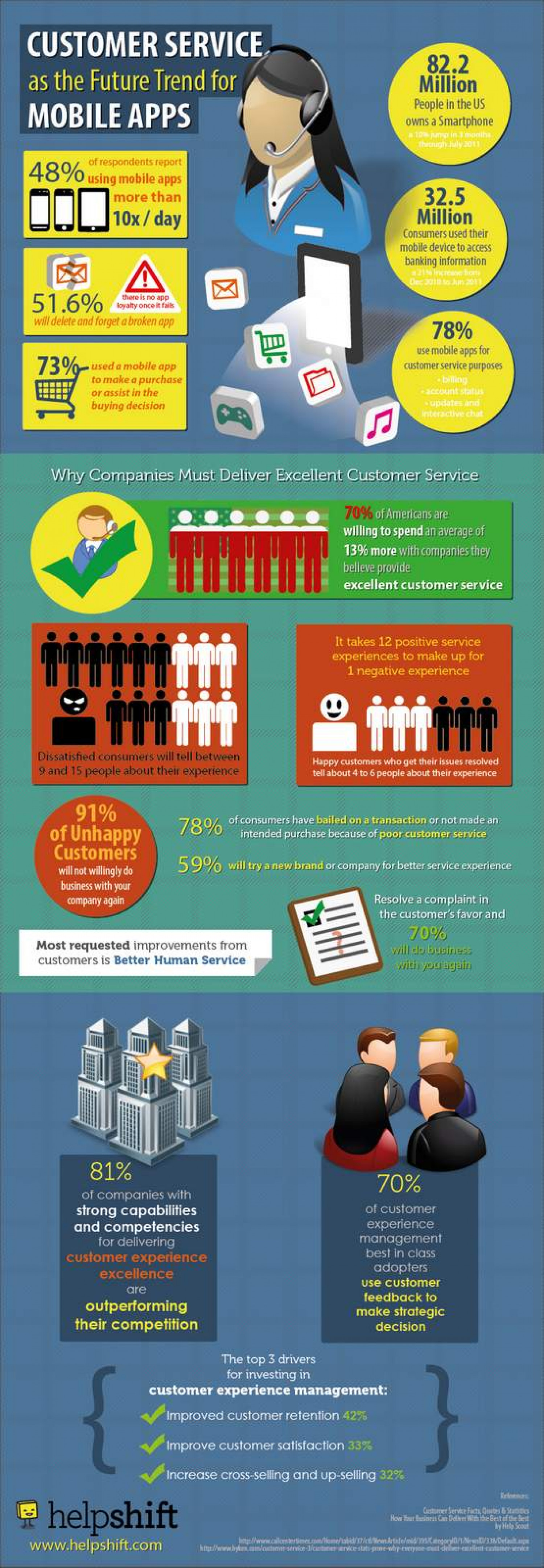 Customer Service as the Future Trend for Mobile Apps Infographic