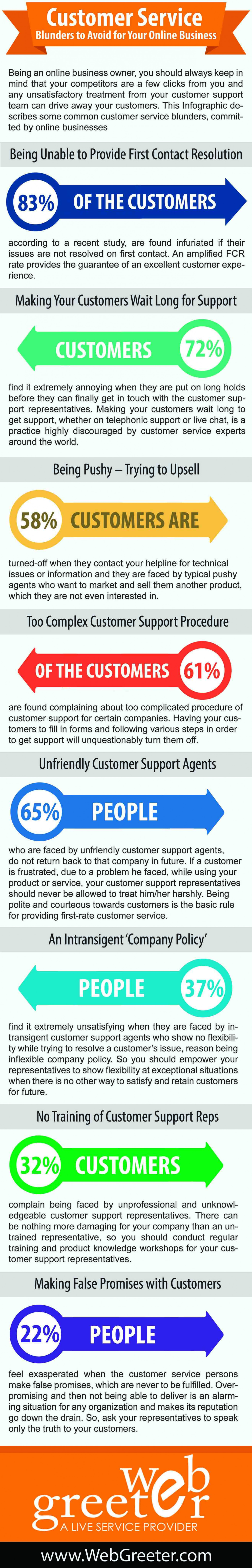 Customer Service Blunders to Avoid for Your Online Business Infographic