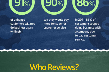 Customer Service Matters Infographic