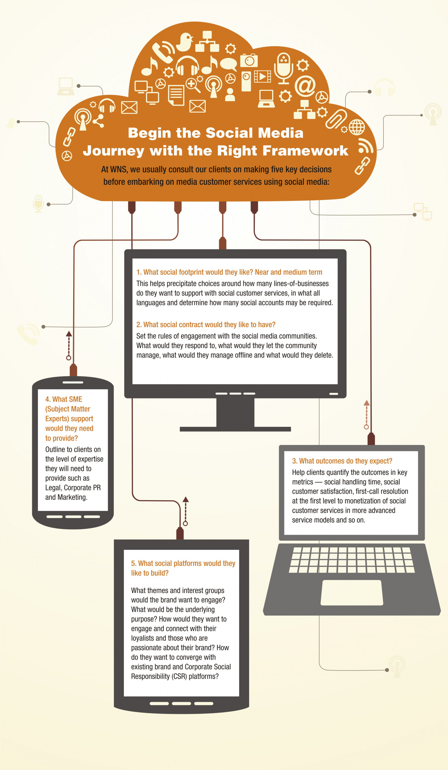 Customer service using social media Infographic