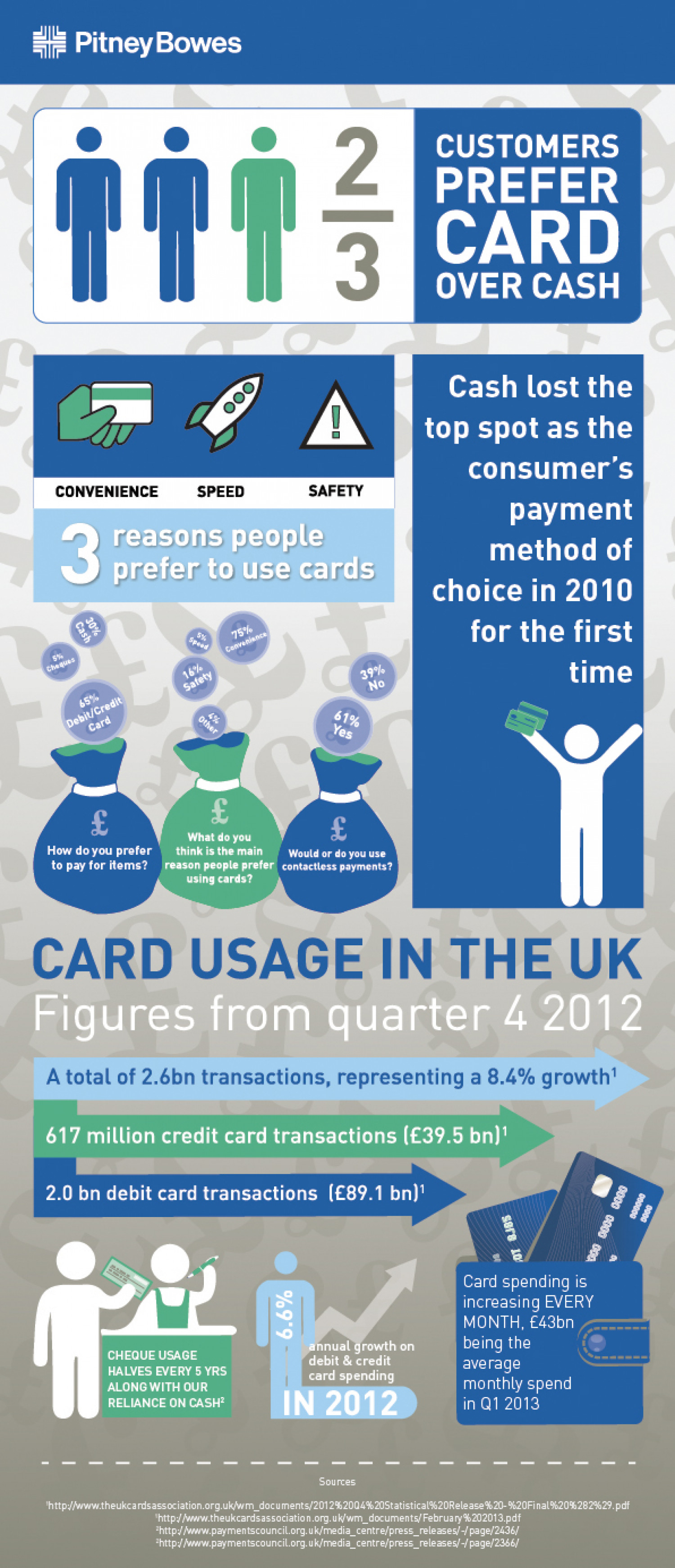 Customers Prefer Card Over Cash  Infographic