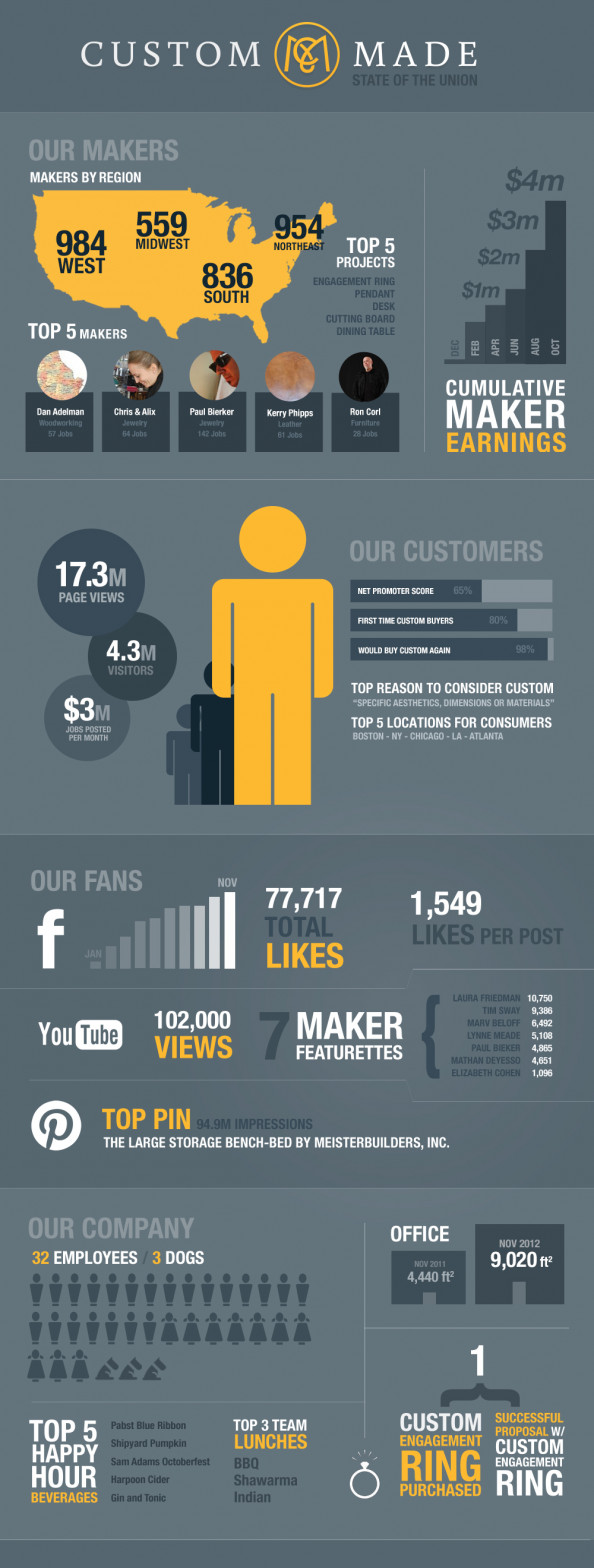 CustomMade.com 2012 State of the Union Infographic