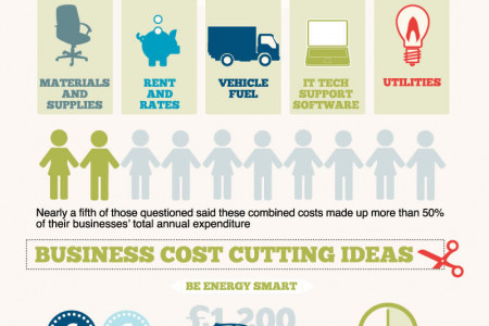 Cutting Costs for Business Infographic