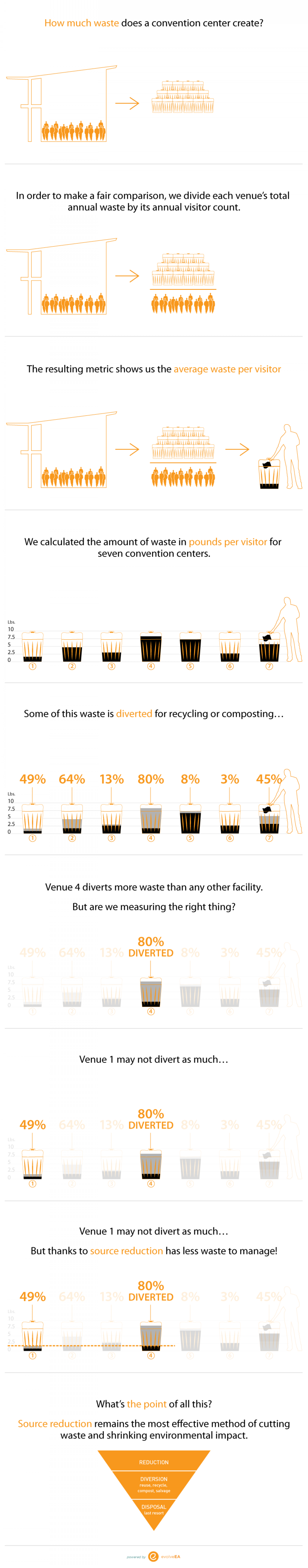 Cutting Landfill Waste Infographic