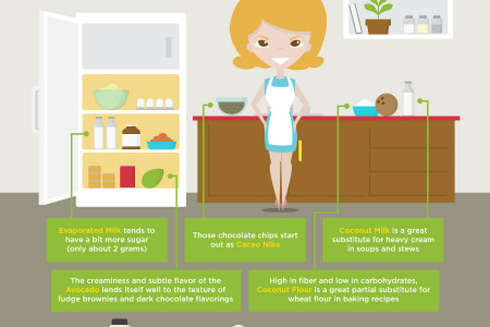 Cutting out the fat Infographic