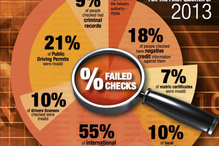 CV verification is essential Infographic