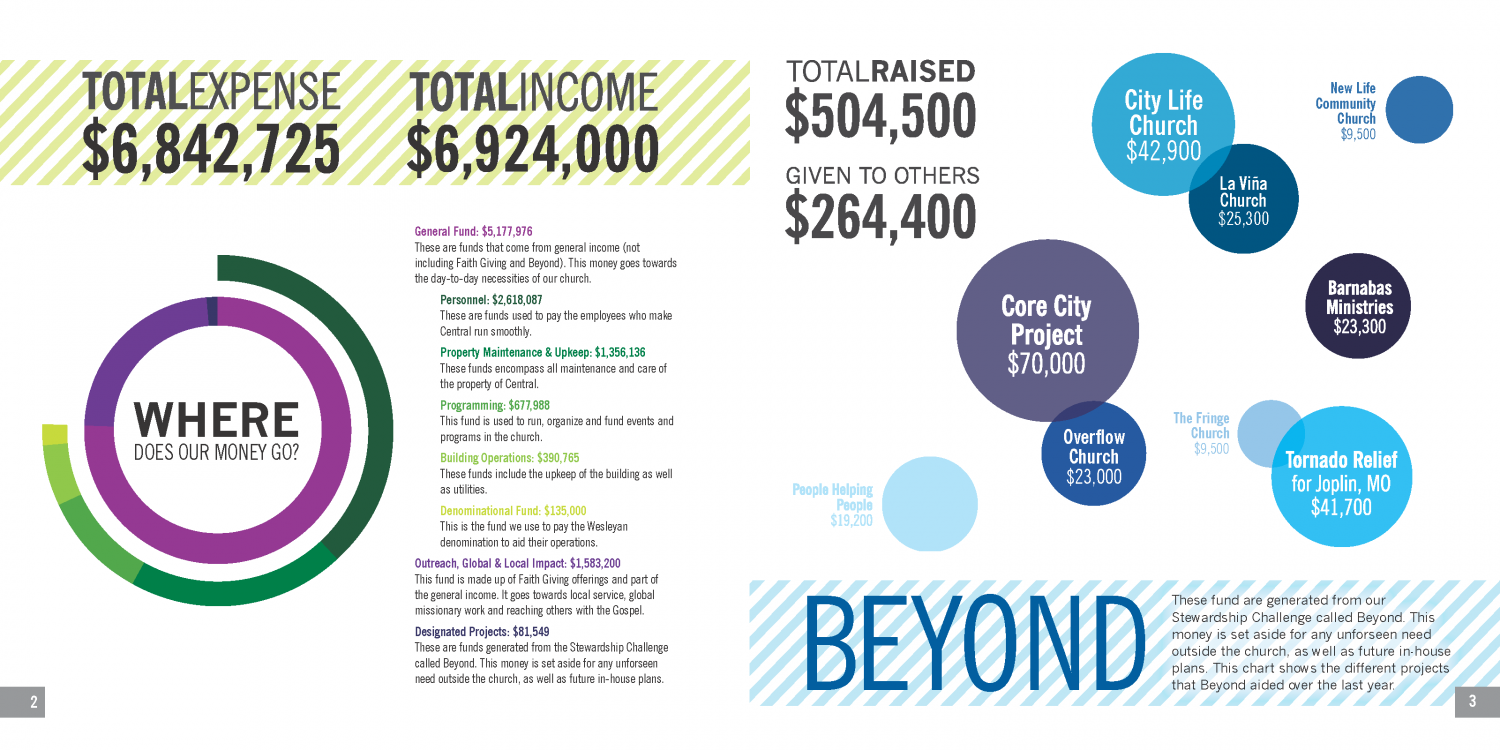 CWC Annual Report Infographic