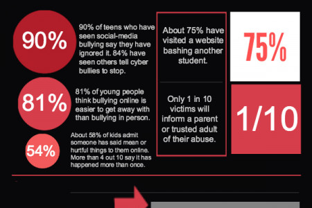 Cyber Bullying Facts Infographic