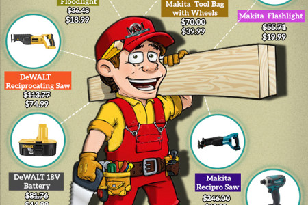 Cyber Monday Power Tool Sale Infographic