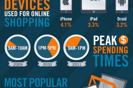 Cyber Monday: Tips & Stats Infographic