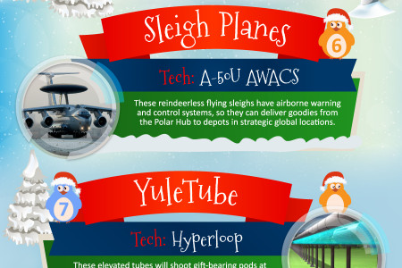 Cyber Santa Claus: Amazon Drones, Supercomputers and Other Cutting-edge Technologies Santa Can Use To Deliver Your Christmas Gifts Infographic
