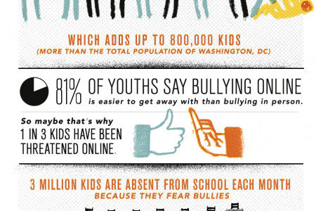 Cyberbullying: Scourge Of The Internet Infographic