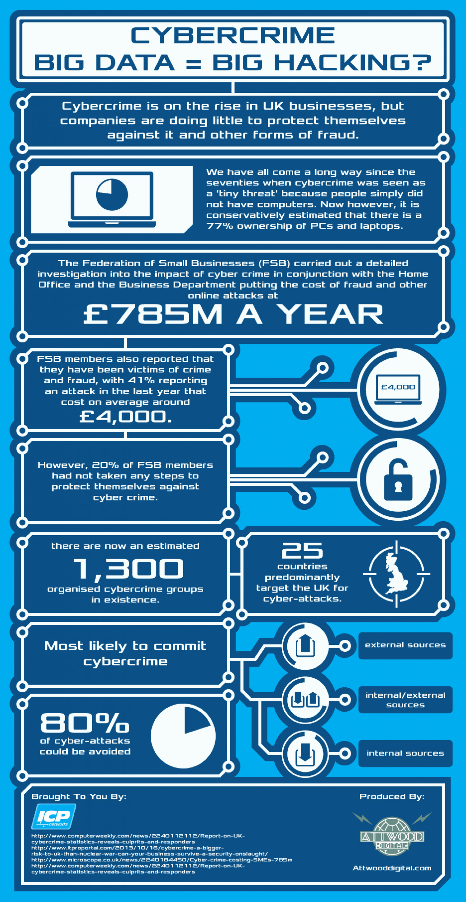 Cybercrime: Big Data = Big Hacking? Infographic