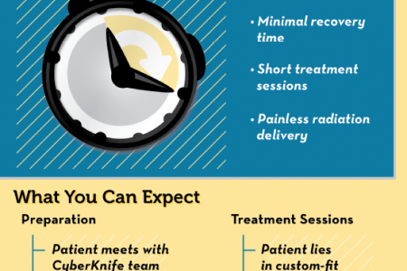 CyberKnife Prostate Cancer Treatment Infographic