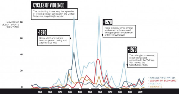 Cycles of Violence Infographic