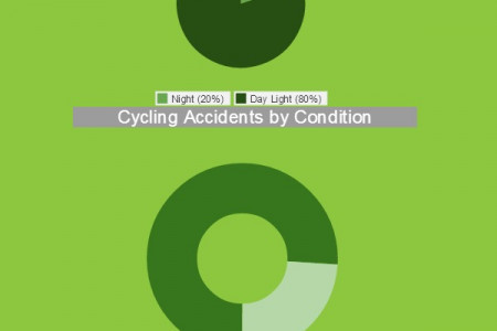 Cycling Accident in the UK: Facts & Figures Infographic